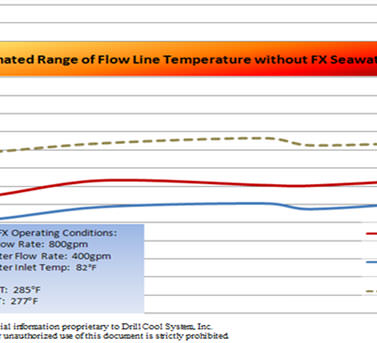Estimated range of flow line temperature without FX Seawater Geo-Cooler for oil rig in Oman