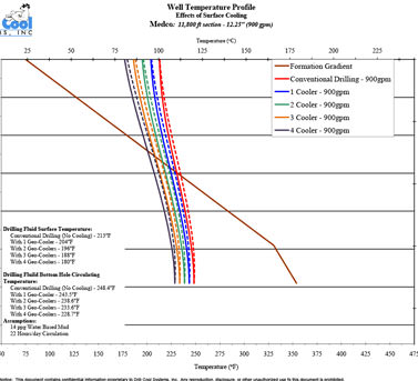 Well Temperature Profile showing the Effects of Surface Cooling for the MedcoEnerji drilling site