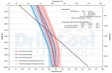 Click to view a Wellbore Sample Model