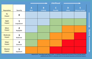 Thermal Risk Severity Matrix