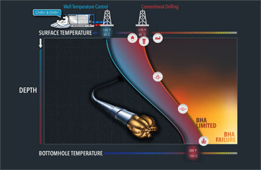 Read more about Drill Cool's Thermal Hydraulic Modeling
