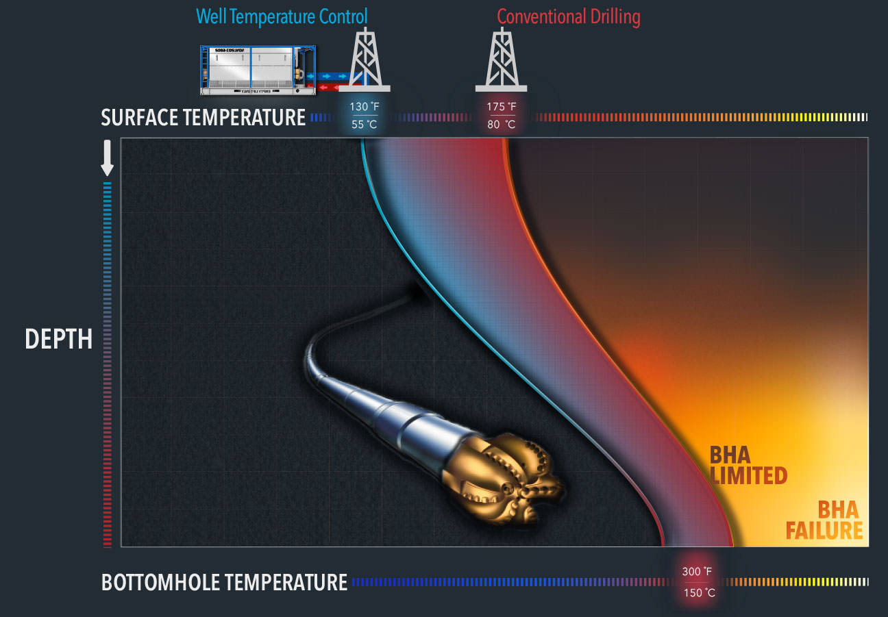 Drill COol explains surface risk mitigation - well temperature control vs conventional drilling