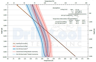 View sapmle model illustrating Thermal Hydraulic Wellbore Modeling